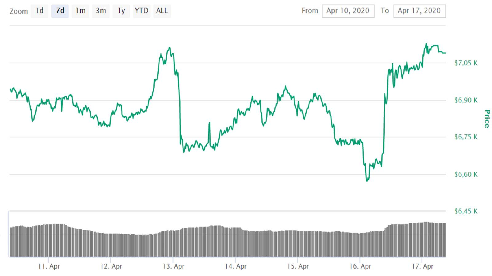 Bitcoin price hits 7 000 USD - high increase in 24-hour ...