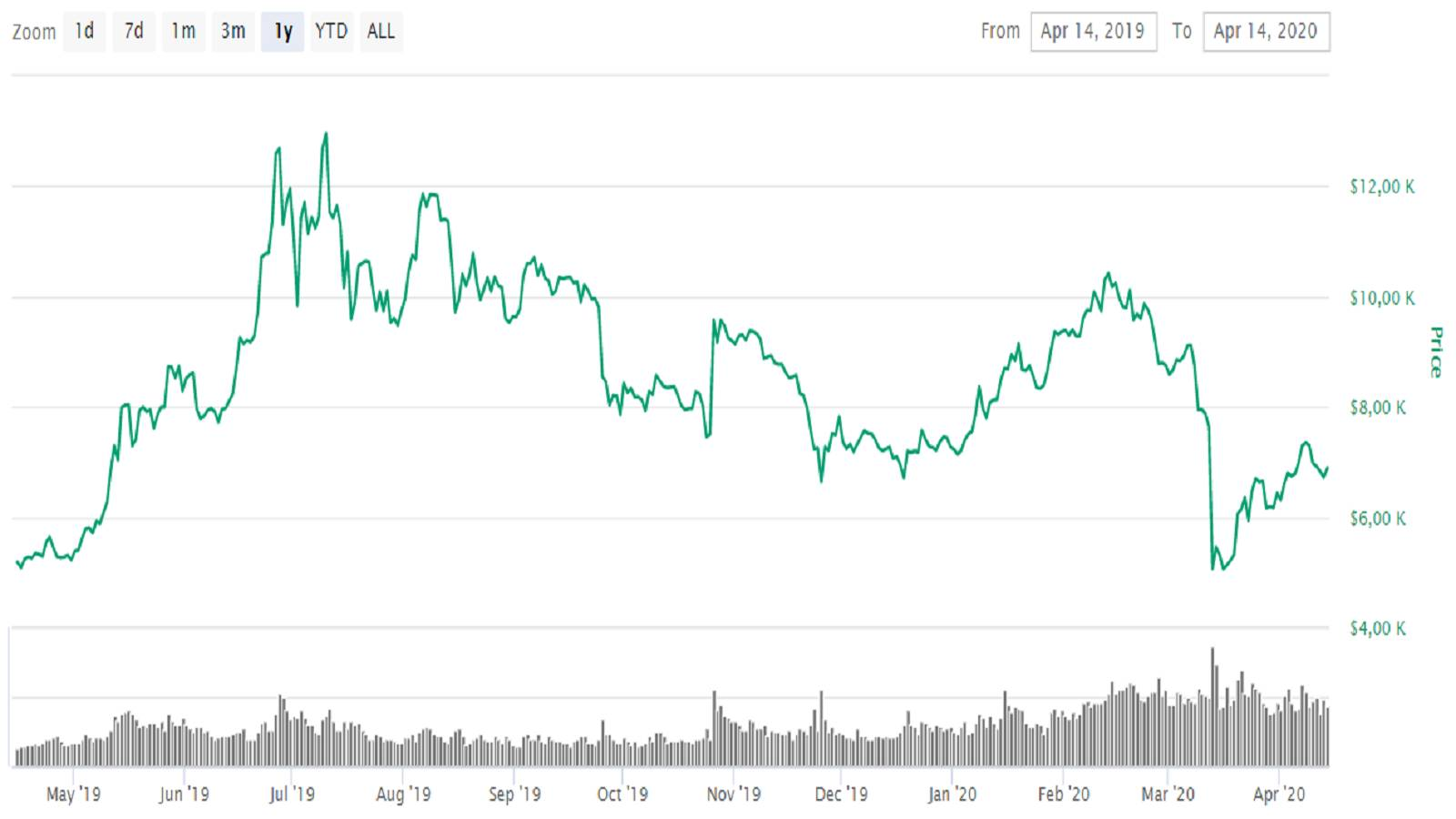 bitcoin price over the year